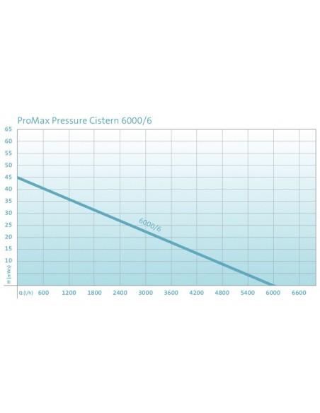 ProMax Pressure Cistern
