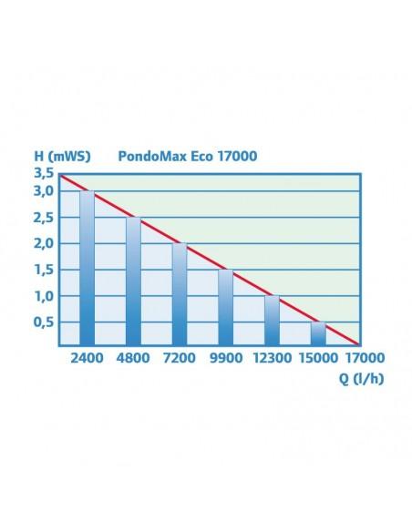 pondomax_17000_rendimiento