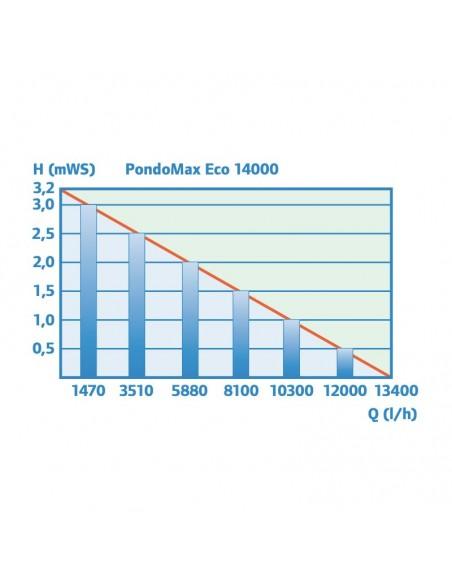 rendimiento_pondomax 14000
