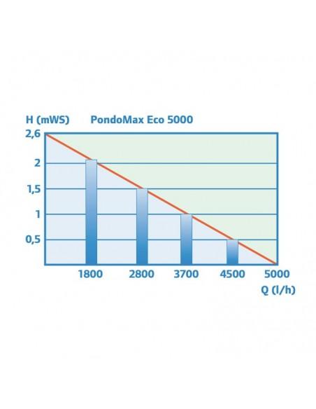 rendimiento pondomax 5000