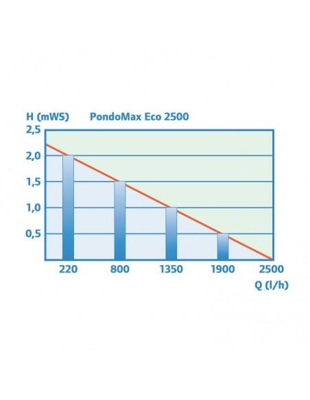 rendimiento pondomax 2500