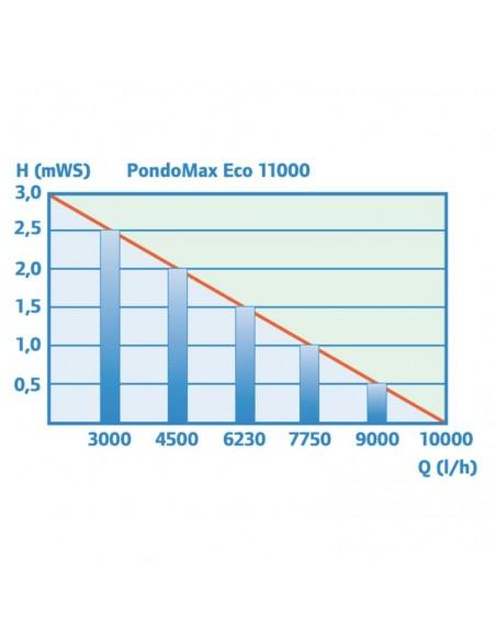 rendimiento pondomax 11000