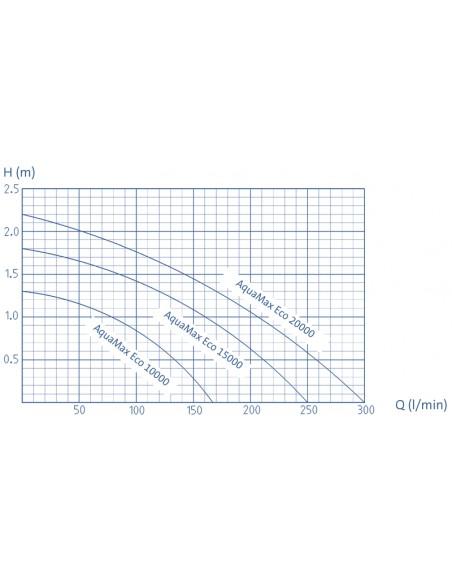curva rendimiento