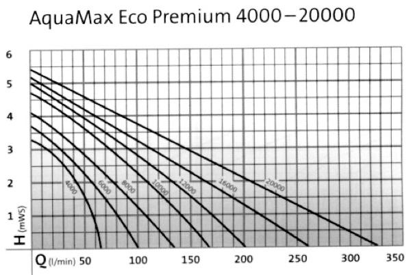 Aquamax_curva de rendimiento