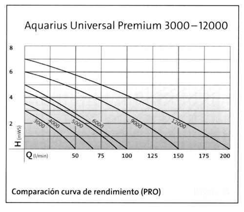 Aquarius Universal curva