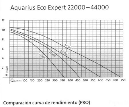 Aquarius_curva rendimiento