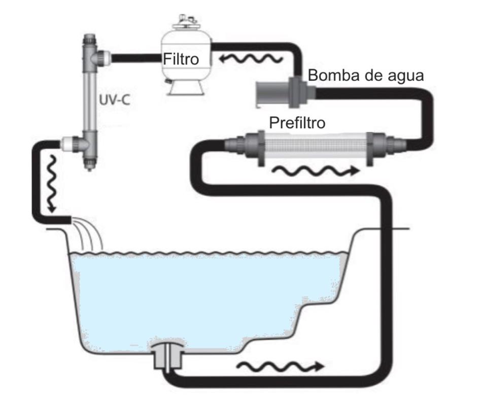 esquema instalación prefiltro tubular